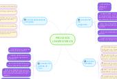 Mind map: PROCESOSUNIVERSITARIOS