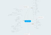 Mind map: The Medical Design field has tofind a way to Produce a FasterDiagnosis to a Patient.