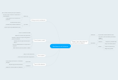 Mind map: Reutilización de Software