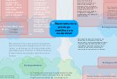 Mind map: Nacimiento de lapsicologíacientífica en lamodernidad