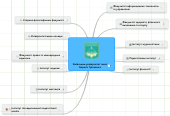 Mind map: Київський університет іменіБориса Грінченка