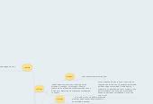 """Mind map: Цвет в романе желтый Ф.М.Достоевского """"Преступление и наказание"""""""