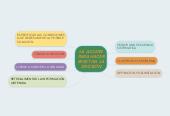 Mind map: LA ACCIÓN PARA HACER EFECTIVA LA DECISIÓN