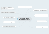 Mind map: My Personal Learning Plan-What I Need To Do