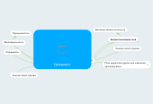Mind map: Програміст