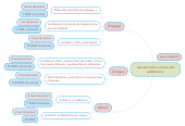 Mind map: Les sanctions contre les