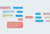 Mind map: herramientas tics