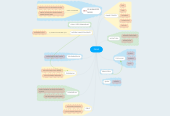 Mind map: DANS