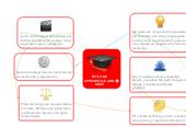 Mind map: ESTILO DE APRENDIZAJE ADN LINCE
