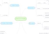 Mind map: Curriculum Analysis