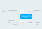 Mind map: Strategi Pemantauan & Pengesahan Penempatan Pekerjaan