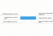 Mind map: Отек диска зрительного нерва