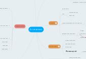 Mind map: Диссертация