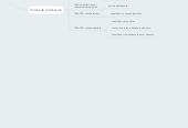 Mind map: Contrato de Donación