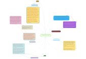 Mind map: Nationalism in India