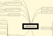 Mind map: LANGUAGE FOCUS 3