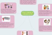 Mind map: TIPOS Y FORMAS DE COMUNICACIÓN