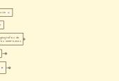 Mind map: LEGADO CULTURAL