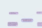 Mind map: EL SACRAMENTO DE LARECONCILIACION