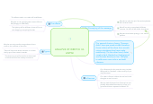 Mind map: ANALYSIS OF WRETCH 32-