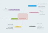 Mind map: COMMUNICATION