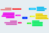 Mind map: SILABO