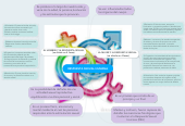 Mind map: RESPUESTA SEXUAL HUMANA