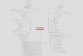 Mind map: ACTIVIDADES DE LADIRECCIÓN DE COMPRAS Y LAESTRATEGIA DE COMPRA