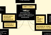 Mind map: IMPORTANCIA DEL  CICLO ADMINISTRATIVO DENTRO DEL CONTEXTO EMPRESARIAL.