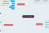 Mind map: UNIDAD DOS Y TRES