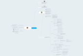 Mind map: Equipos de Trabajo