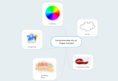 Mind map: componentes de un mapa mental