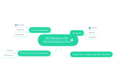 Mind map: PROGRAMACIÓN NEUROLINGUISTICA
