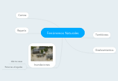 Mind map: Fenómenos Naturales