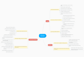 Mind map: Enforcing Dystopias
