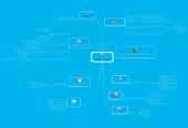 Mind map: Estándares de Competencia enTIC Para Docentes Unesco