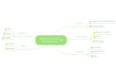 Mind map: Rayshree Christina Kewalbansing