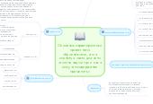 Mind map: Основные характеристики проектного обучения:«все, что я познаю, я знаю, для чего это мне надо и где и как я могу это содержание применить»
