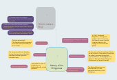 Mind map: History of the Philippines
