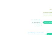 Mind map: Editores de video