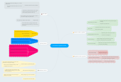 Mind map: Innovative Opportunities