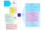 Mind map: FDA New Hire Social Media Training
