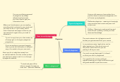 Mind map: Plagiarism.
