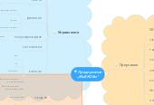 """Mind map: Предприятие""""МиЕКОБи"""""""