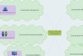 Mind map: Formas y Tipos de Comunicación