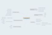 Mind map: La communication