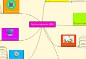 Mind map: Aportes Ingenierías UNAD