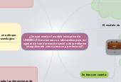 Mind map: ¿De qué modo el modelo educativo de UNIMINUTO me favorece u obstaculiza para ser agente de transformación social y desarrollarme integralmente como persona y profesional?