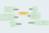 "Mind map: BAGAIMANA CARA MENDESIGN ""RANDOMIZED BLINDED TRIAL ?"""