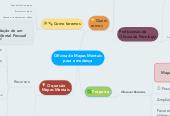 Mind map: Oficina de Mapas Mentais para a mudança